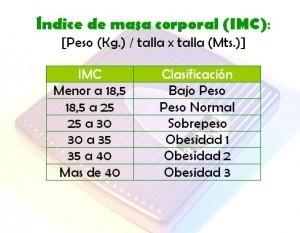 Peso ideal según estatura, rangos