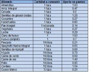 Aporte de  aminoacidos ramificados de diferentes alimentos