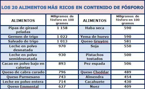 Alimentos ricos en f sforo la gu a de las vitaminas - Tabla de calorias de alimentos por cada 100 gramos ...