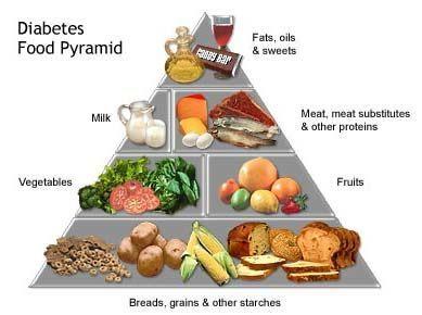 Dieta Para Diabéticos - Como Normalizar tu Glucosa - La