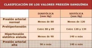 Clasificación de los valores de presión sanguínea