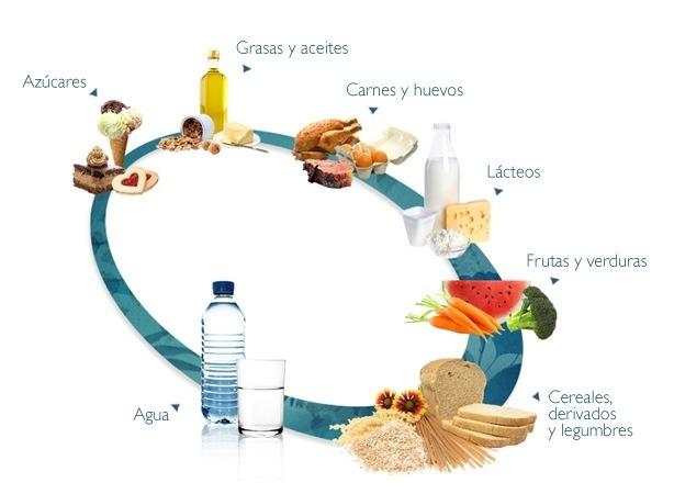 alimentos ingeridos de forma equilibrada