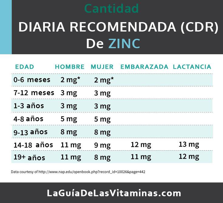 deficiencia de zinc