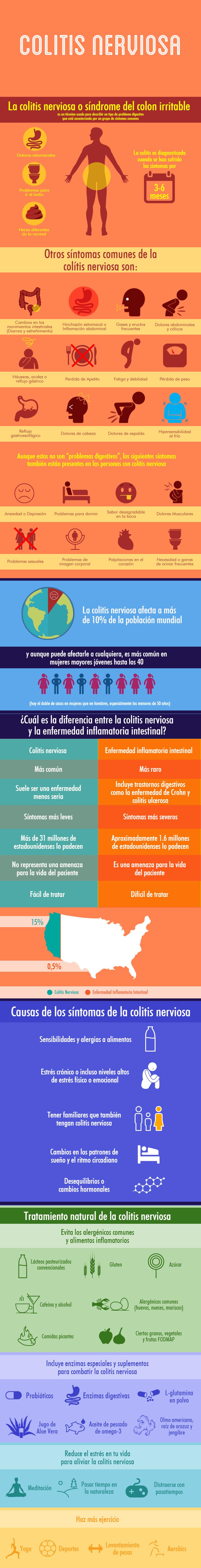 sintomas-de-la-colitis-nerviosa-infografico