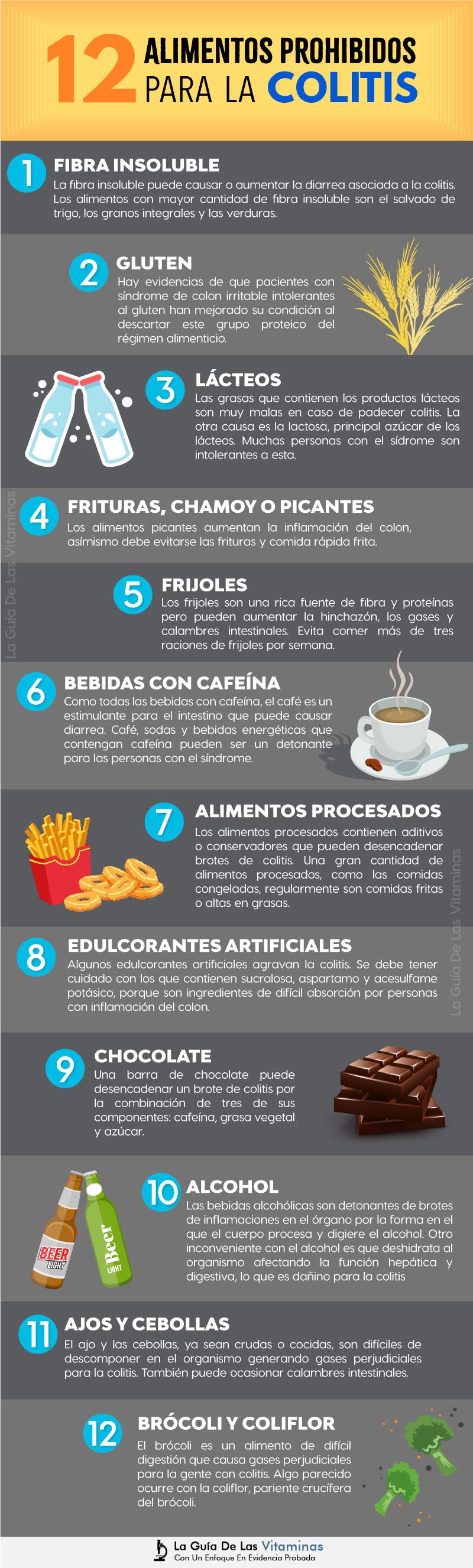 12 Alimentos Prohibidos Para La Colitis Lo Que No Debes Comer La