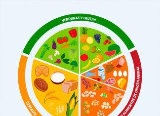 Dietas Archives - La Guía de las Vitaminas